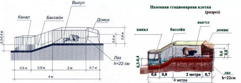 Оборудование домика для нутрий