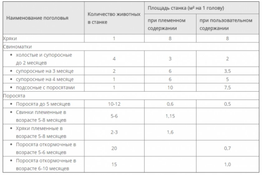 Таблица розмеров помещения