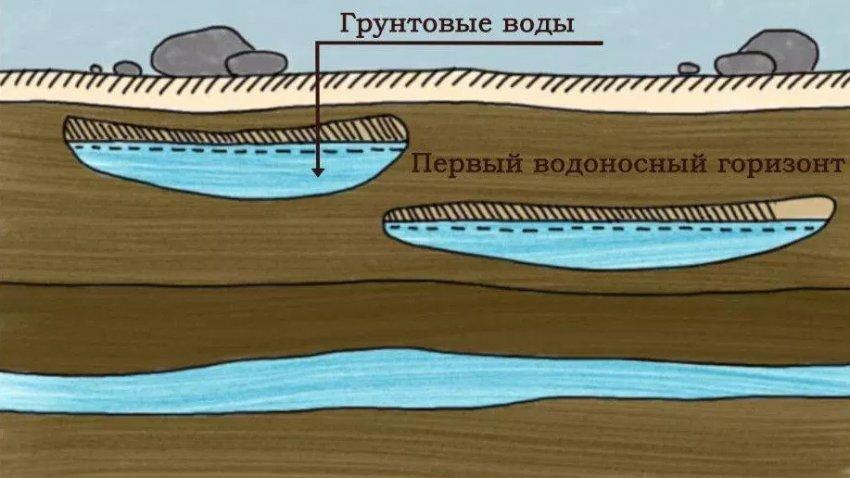 Залегание грунтовых вод