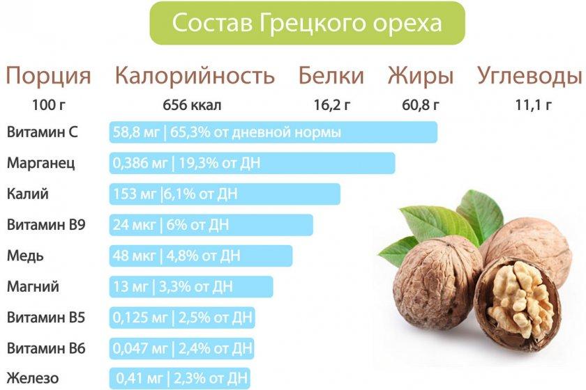 грецкий орех для мужской силы