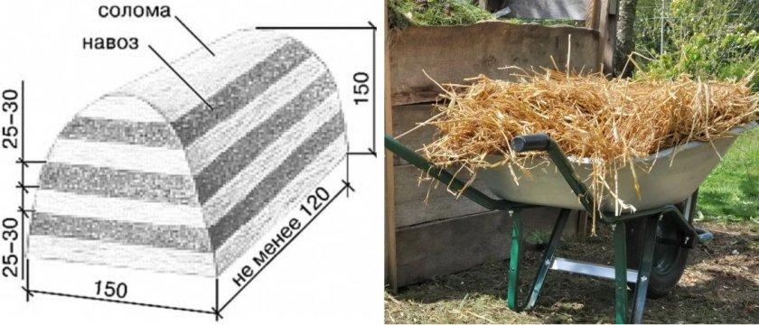 Схема формирования компостного штабеля
