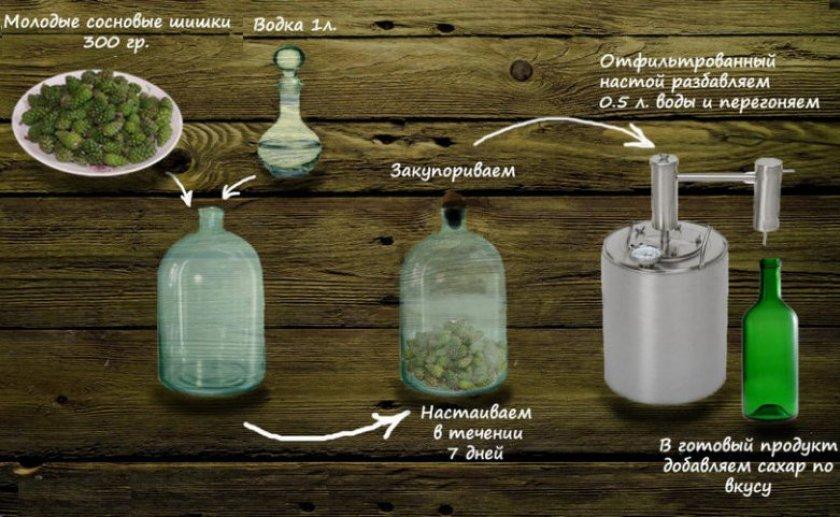 Рецепт приготовления настойки на водке