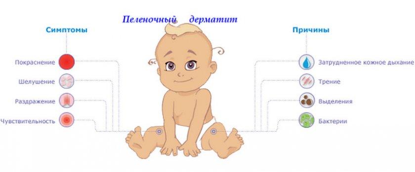 Симптомы пелёночного дерматита