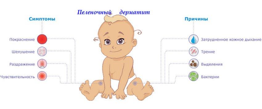 Облепиховое масло детям при атопическом дерматите thumbnail
