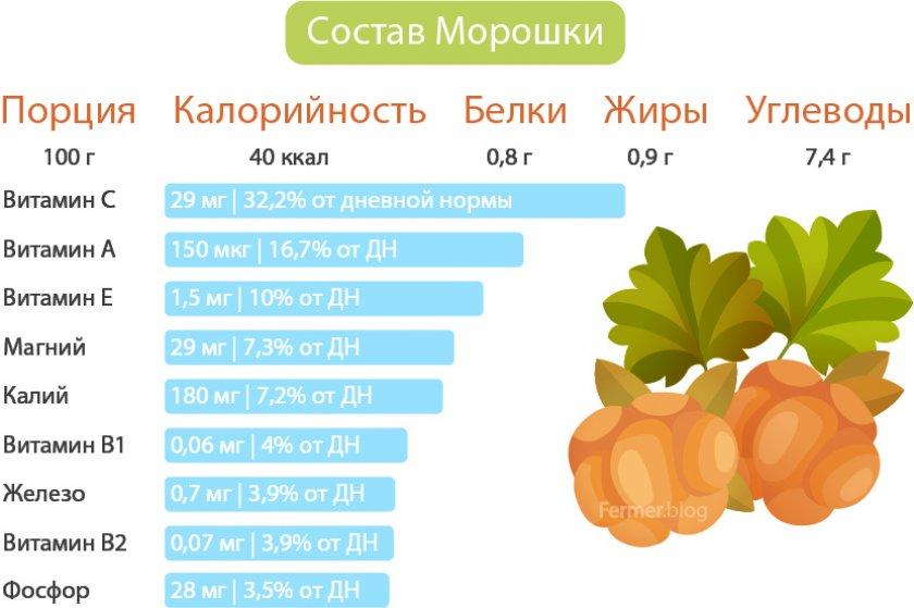Состав ягод морошки