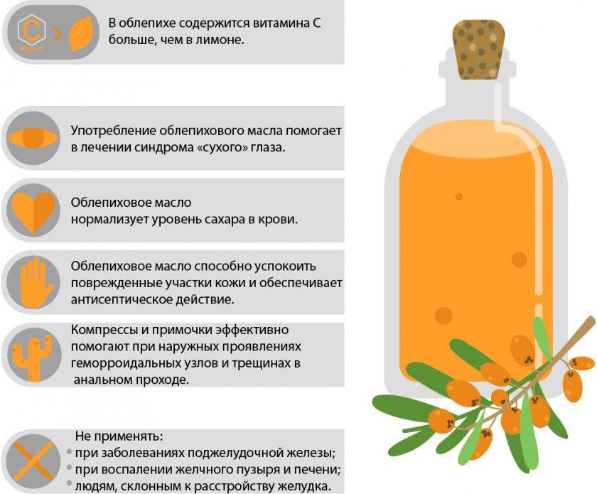 Полезные свойства масла облепихи
