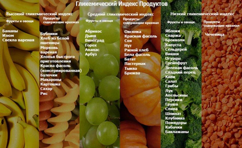 Гличемический индекс продуктов