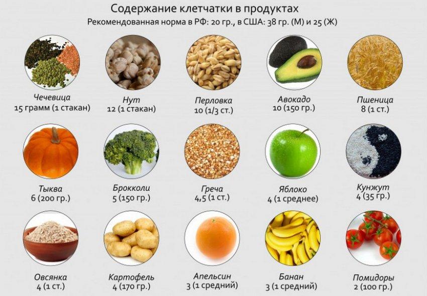 Клетчатка в продуктах