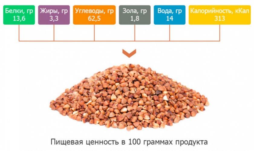 Пищевая ценность гречки