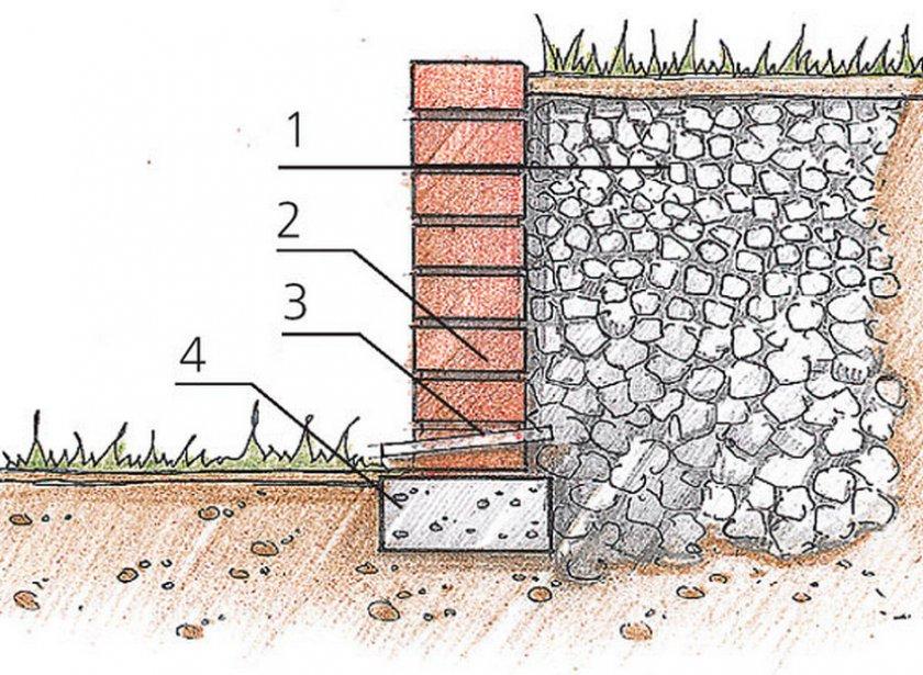 Устройство подпорной стенки из кирпича