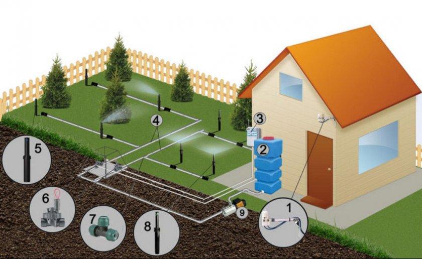 Схема установки поливных систем