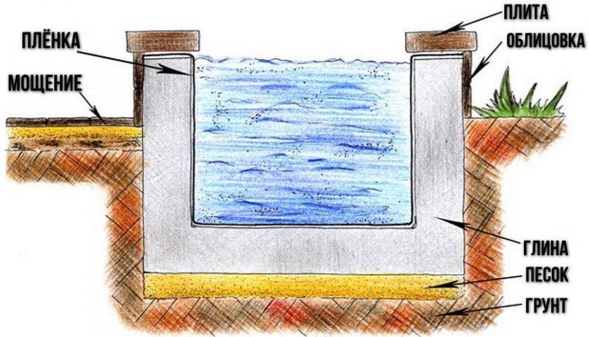 Строение домашнего пруда