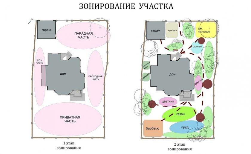 Пример зонирования участка