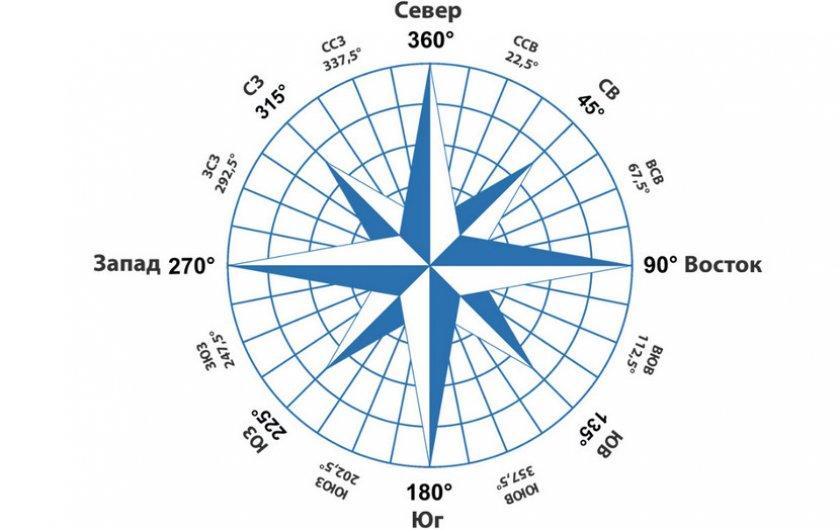 Направление ветра по компасу