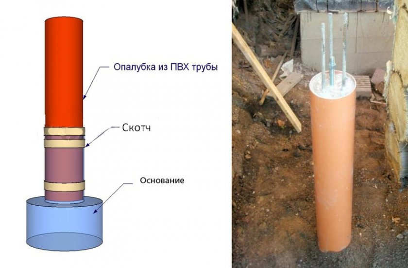 Фундамент из труб ПВХ