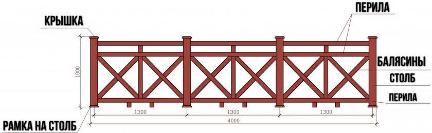 Схема крепления деревянных перил