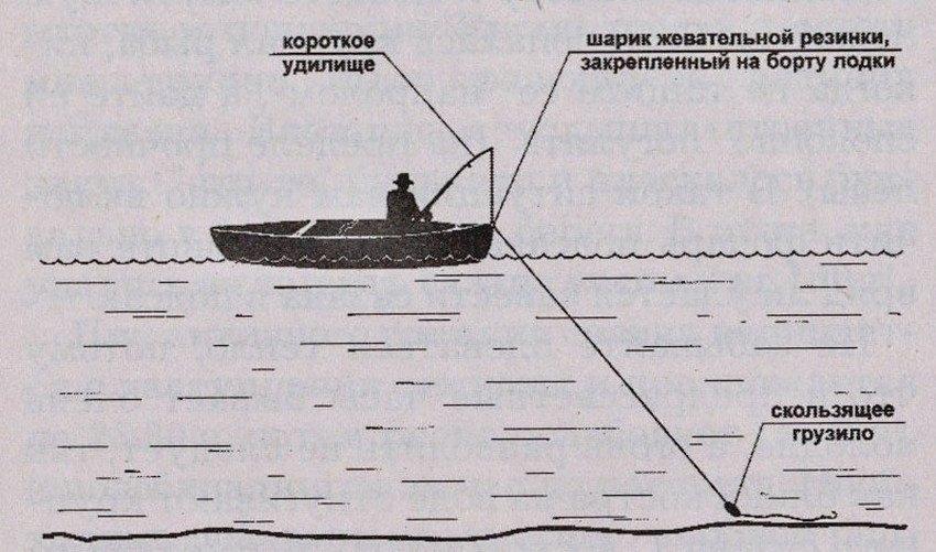 Ловля сазана в лодке