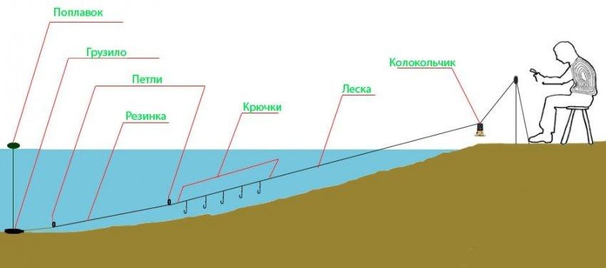 Инерционные рыболовные катушки для спиннинга и удочек