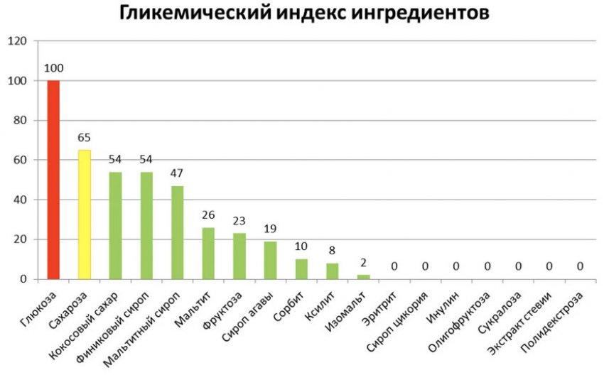 Гликемический индекс ингредиентов