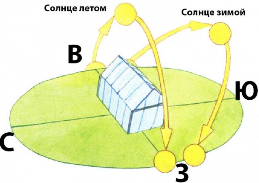 Солнце в разные периоды года