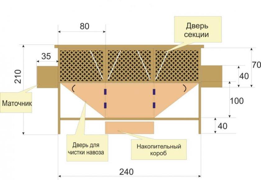 Особенности конструкции клеток для кроликов по методу Михайлова