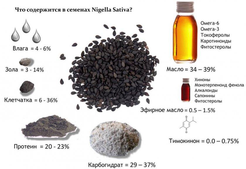 Состав семян черного тмина