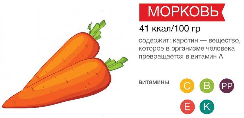 Состав моркови