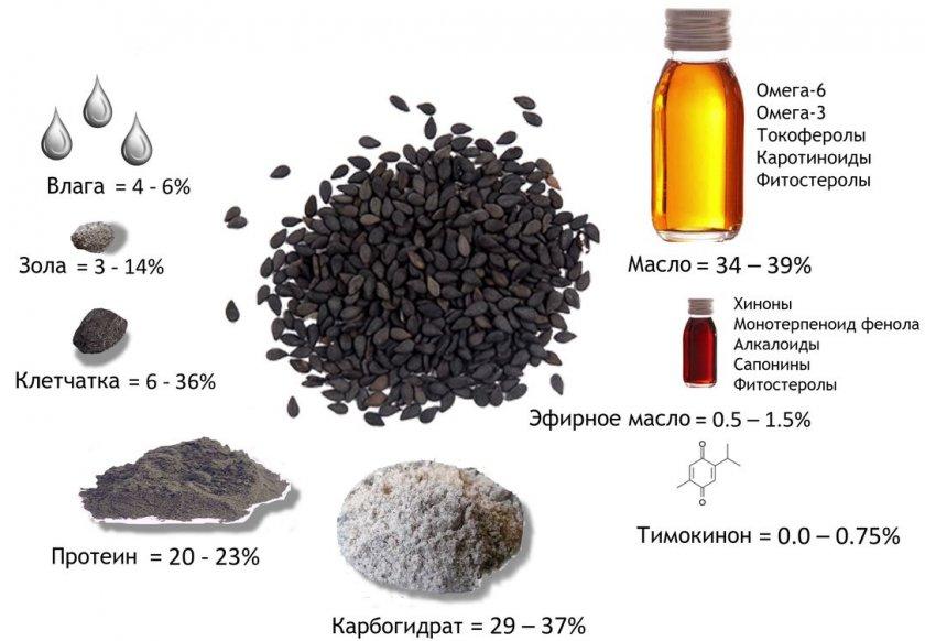 Состав семян чёрного тмина