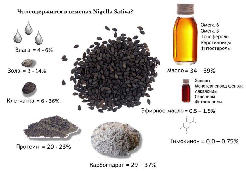Витаминный состав чёрного тмина