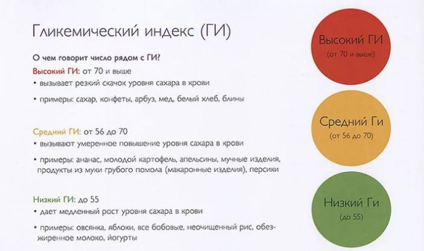 Гликемический индекс