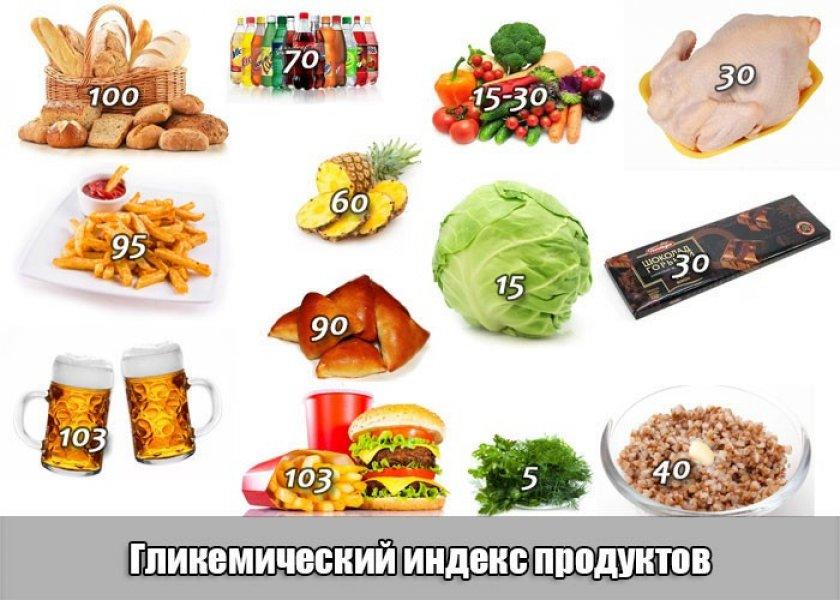 Гликемический индекс у разных продуктов
