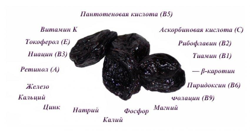 Состав чернослива
