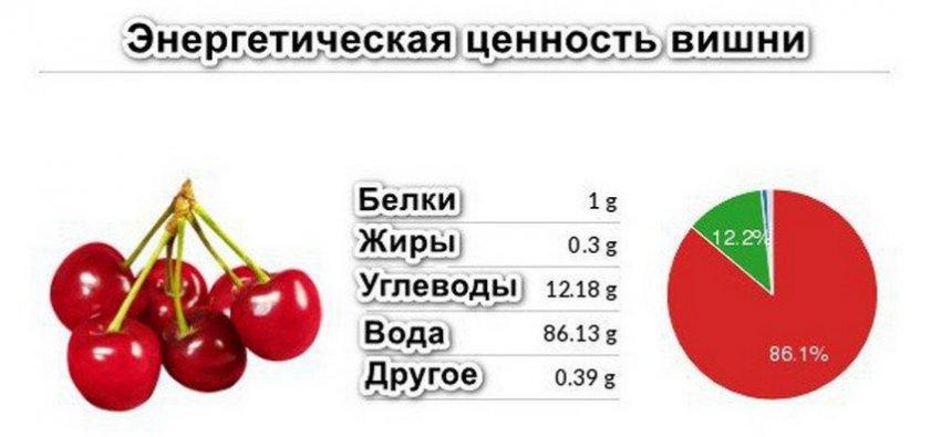 Энергетическая ценность вишни