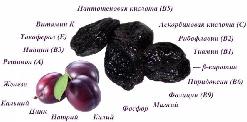 Химический состав чернослива