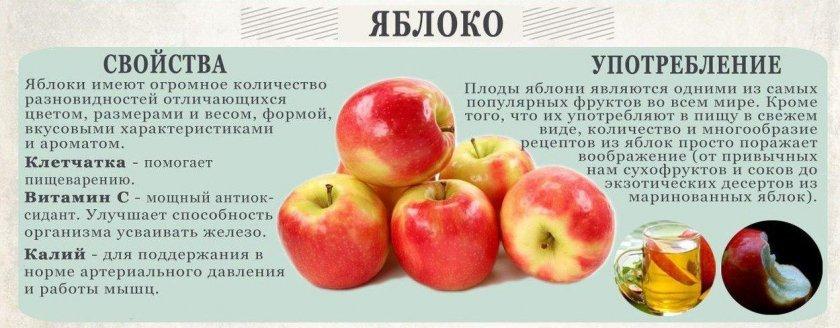 Польза от употребления яблок