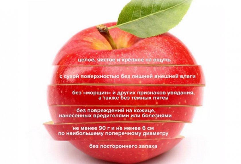 Идеальное яблоко