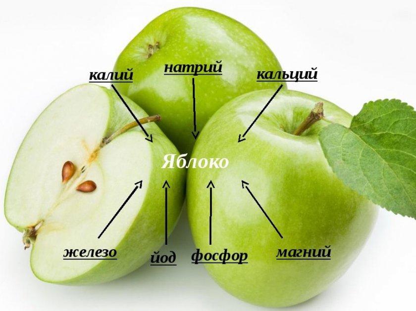 Минеральный состав яблока