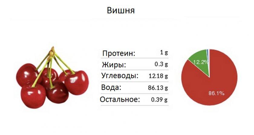 Содержание вишни