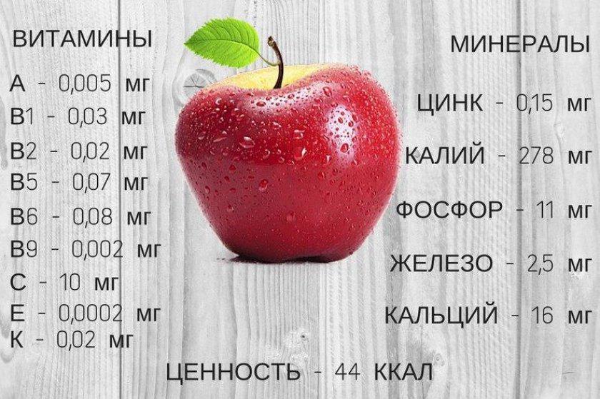 Витаминно-минеральный состав яблока