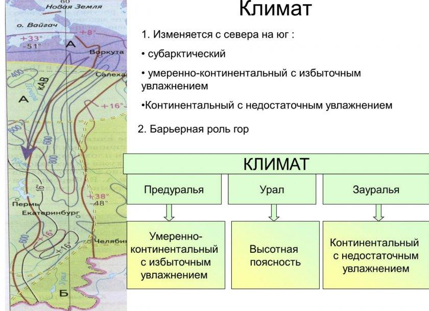 Климат на Урале