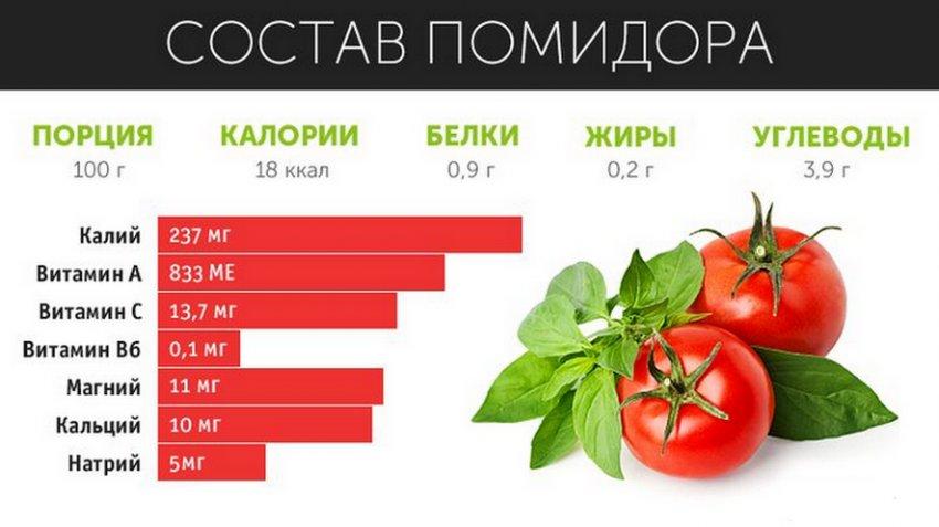 Химический состав томатов