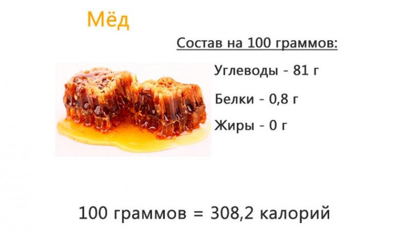 БЖУ мёда