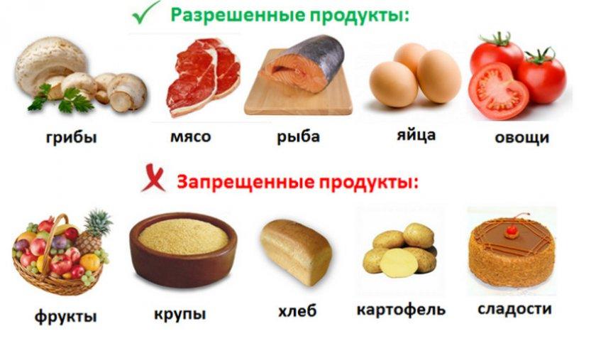 Схема продуктов при псориазе