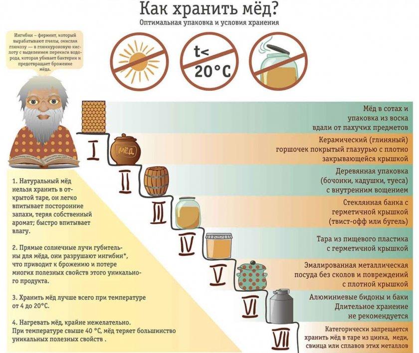 Правила хранения мёда