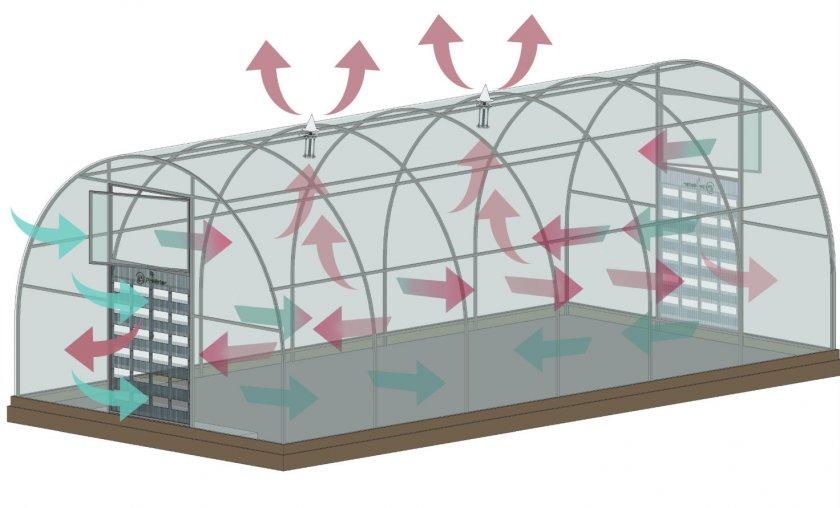 Схема вентиляционной системы в теплице