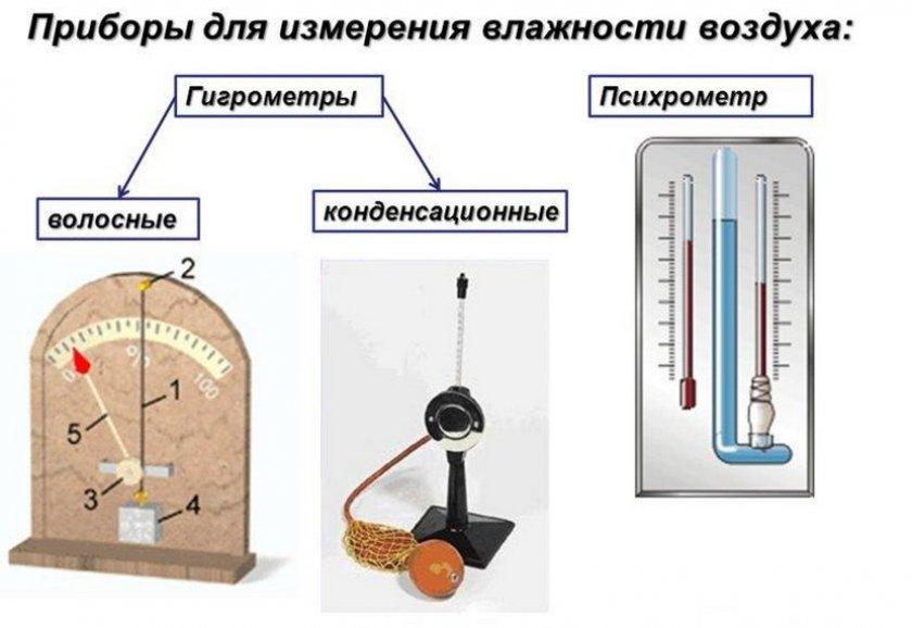 Приборы для измерение влажности воздуха
