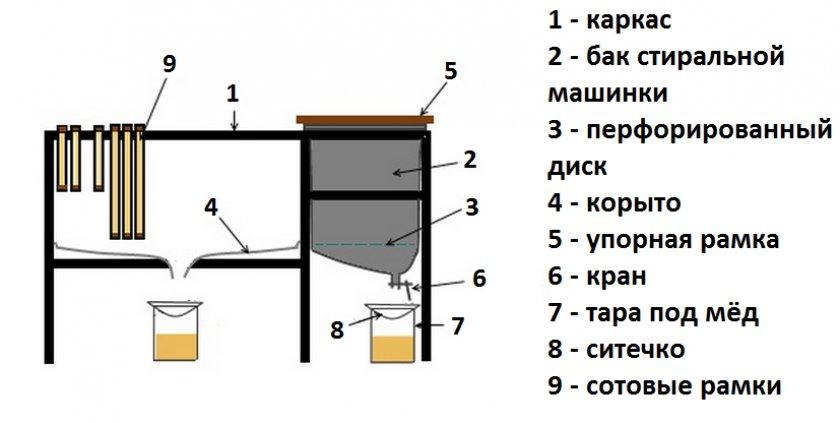 Схема стола для распечатки сот