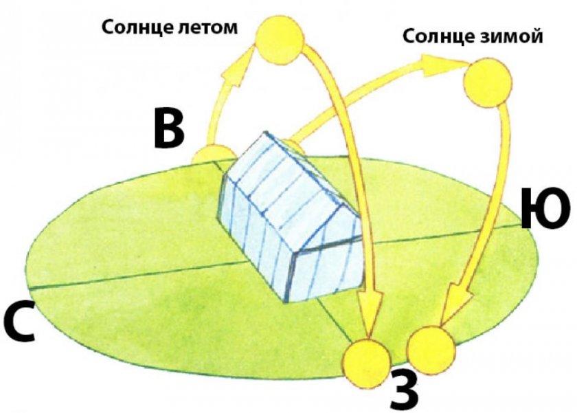 Расположение теплицы с севера на юг