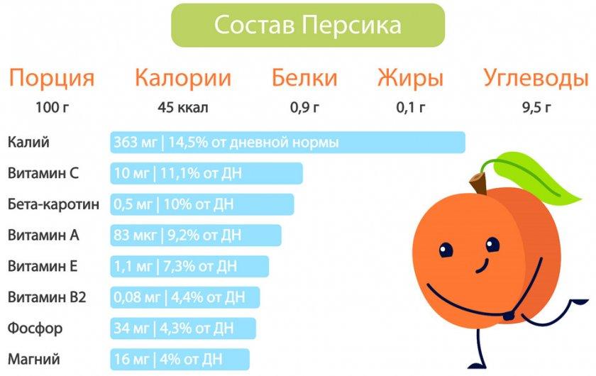 Состав персика