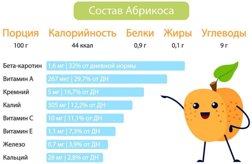 Состав абрикоса